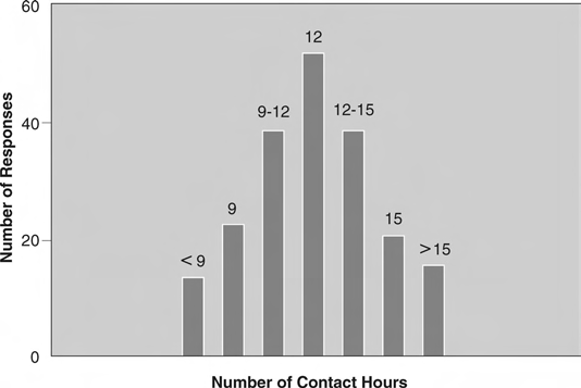 figure-1-weekly-contact-hours