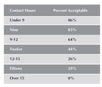 "Figure 3. Percentage of respondents who rated their number of contact hours as ""Acceptable"" as it relates to their ability to stay research-active."